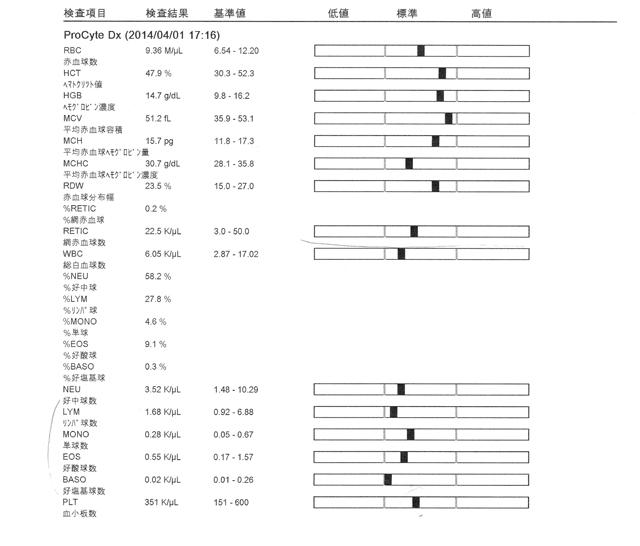 血液検査結果1