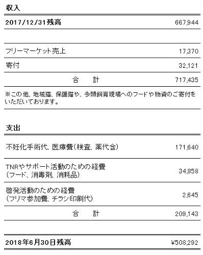 2018-01-06ネコと動物愛護収支報告