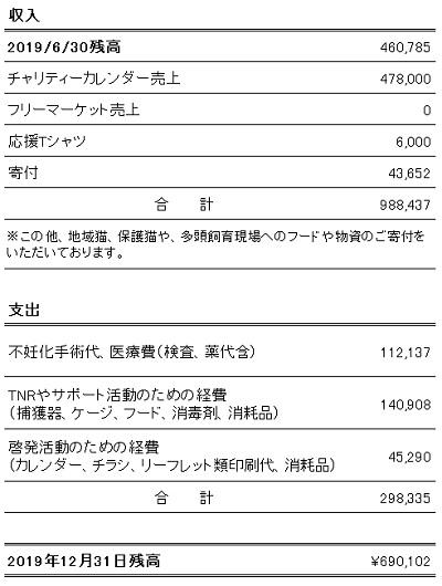 収支報告2019年7~12月
